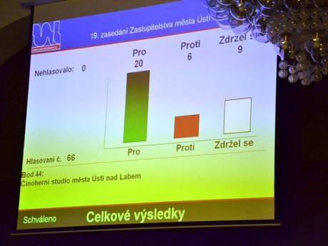 Takto se v Ústí hlasovalo. FOTO Magistrát Ústí n. labem