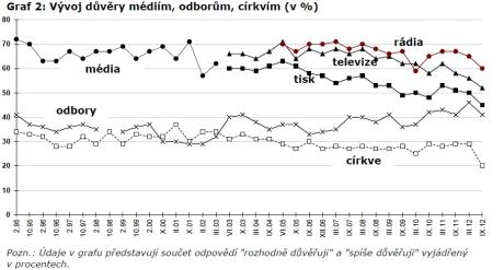 Graf ukazuje, jak vypadala důvěryhodnost médií za posledních 17 let (od roku 1995). Repro archiv Národní institut dětí a mládeže