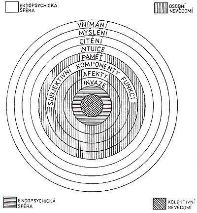 Tento psychický systém opravdu nemůže být vyjádřen takovým hrubým diagramem. Diagram je spíše škálou hodnot ukazující, jak energie nebo intenzita komplexu já, jež se projevuje silou vůle, postupně slábne, když se blížíte k temnotě, která se nakonec nalézá na dně celé struktury - k nevědomí. (C. G. Jung: Tavistocké přednášky, přednáška druhá). Repro archiv